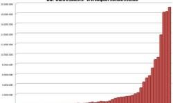 Výroba automobilov vo Francúzsku | Rok 2012 s poklesom -16,4%