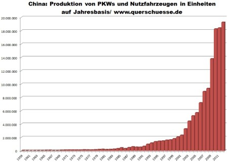 Vývoj výroby osobných a úžitkových áut v Číne 1959 - 2012.