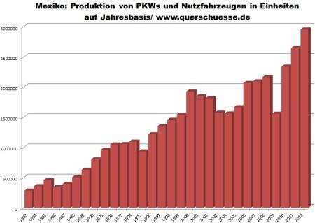 Mexiko 1983 - 2012 - výroba osobných a úžitkových áut.