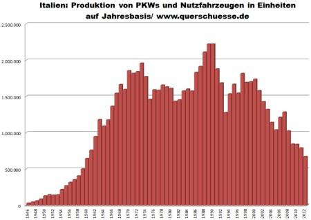 Výroba osobných a úžitkových áut v Taliansku 1946 - 2012.