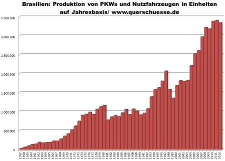 Brazília 1957 - 2012 - výroba osobných a úžitkových automobilov.