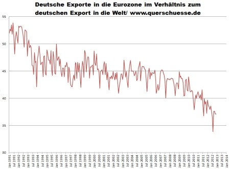 Objem exportu Nemecka v eurozóne 1991 - 2012.