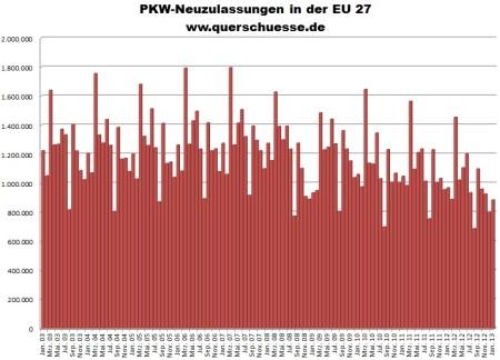 Vývoj registrácie áut v Európskej únii (EU27) od 2003 do 2013.