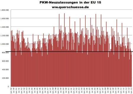 Vývoj registrácie áut v krajinách EU15 od 1990 do 2013.