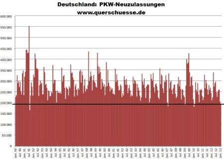 Vývoj registrácie áut v Nemecku od 1990 do 2013.