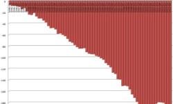 Vývoj zahraničného dlhu Portugalska Q1 1996 - Q4 2012.