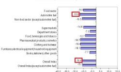 Maloobchodný obrat Grécka | Január 2013 s poklesom -16,4%