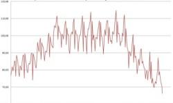 Priemyselná produkcia v Grécku - Eurostat