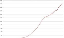 Štátny dlh Talianska | Január 2013 – nový rekord