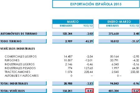 Export áut v Španielsku