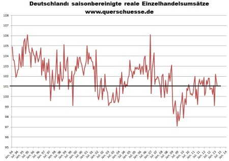 Maloobchodné obraty v Nemecku