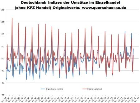 maloobchodný obrat v Nemecku