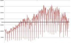 Produkcia áut v Španielsku | Marec 2013 – s poklesom -8,97%