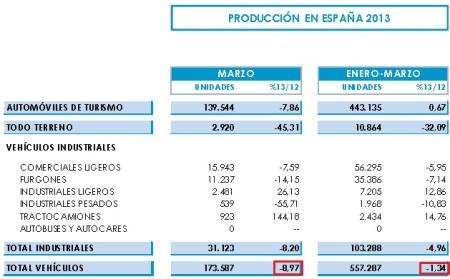 Dáta celkovej produkcie áut v Španielsku