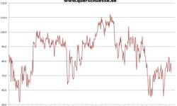 Spotrebiteľská dôvera v USA | Apríl 2013 s poklesom na 72,3 bodov