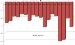 Štátny dlh Portugalska za rok 2012 | Dlh na úrovni 123,6% nominálneho HDP