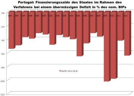 Vývoj štátneho dlhu Portugalska