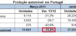 Výroba áut v Portugalsku | Marec 2013 s poklesom -31,2%