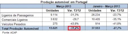 Výroba áut v Portugalsku