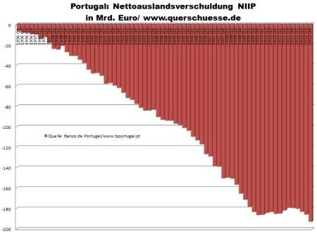Zahraničné zalĺženie Portugalska