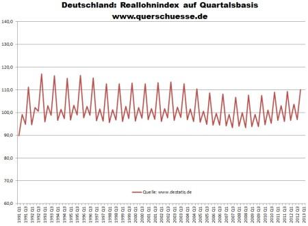 Vývoj zamestnaneckých platov v Nemecku