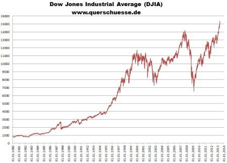 Vývoj akciového indexu Dow Jones