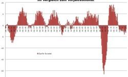 Eurozóna - produkcia v priemysle