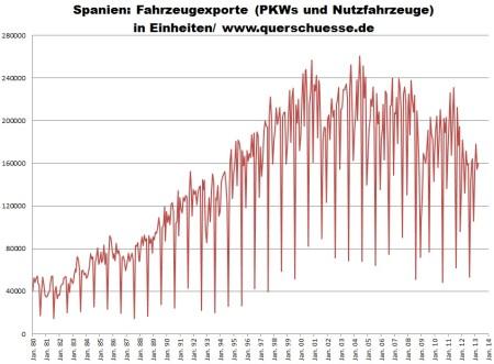 Export osobných a úžitkových áut v Španielsku