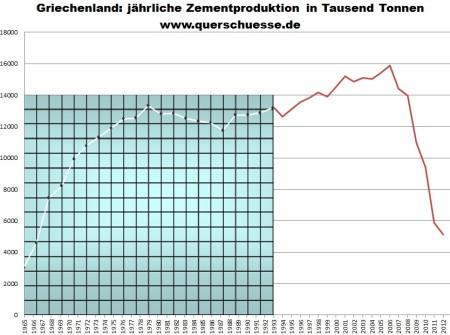 Produkcia cementu v Grécku