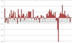 HDP Nemecka | Q1 2013 s rastom o +0,1%