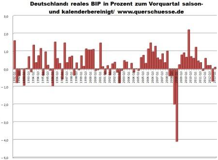 HDP Nemecka