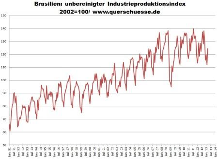 Index produkcie priemyslu v Brazílii