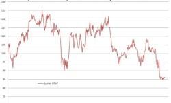 Spotrebiteľská dôvera v Taliansku | Máj 2013 s poklesom na 85,9 indexových bodov
