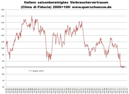 Index spotrebiteľskej dôvery v Taliansku