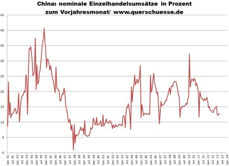 Maloobchodné obraty v Číne
