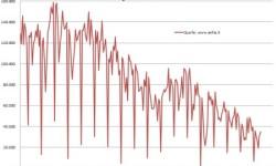 Produkcia áut v Taliansku | Február 2013 s poklesom -27,5%