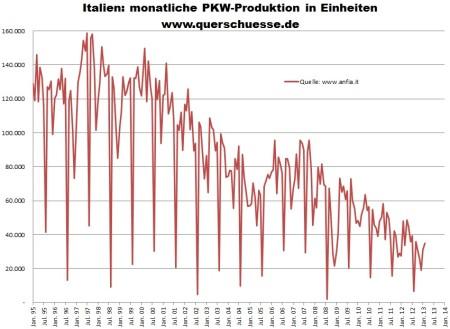 Mesačná produkcia áut v Taliansku