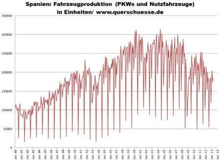 Mesačný výstup výroby áut v Španielsku