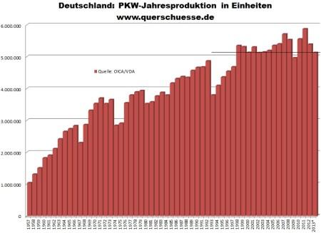 Ročná produkcia áut v Nemecku