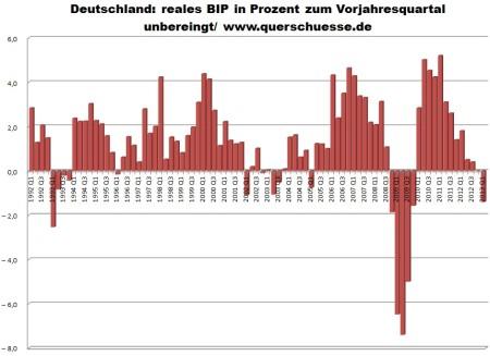 Nneočistené HDP Nemecka