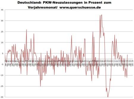 Prihlásenie áut v Nemecku