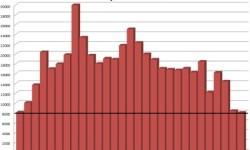 Prihlásenie áut v Portugalsku | Apríl 2013 s poklesom -4,4%