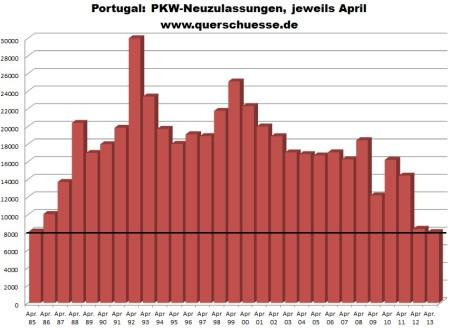 Prihlásenie áut v Portugalsku