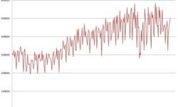 Produkcia áut v Nemecku | Apríl 2013 s nárastom +17,4%