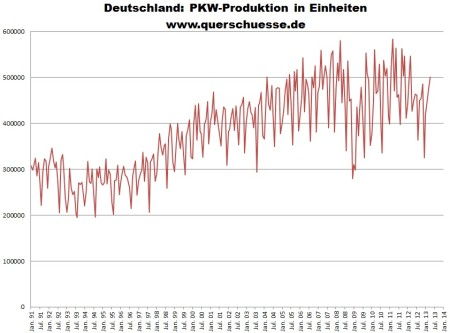 Produkcia áut v Nemecku - vyvoj