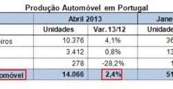 Produkcia automobilov v Portugalsku | Apríl 2013 s nárastom +2,4%