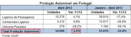 Produkcia automobilov v Portugalsku