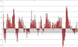 Produkcia priemyslu v Brazílii | Marec 2013 – s poklesom -3,3%