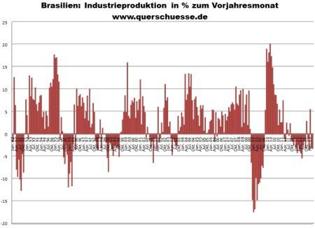 Vývoj produkcie priemyslu v Brazílii