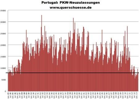 Registrácia áut v Portugalsku
